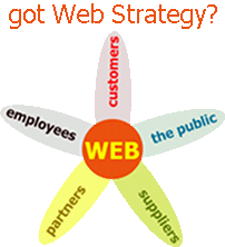got-web-strategy
